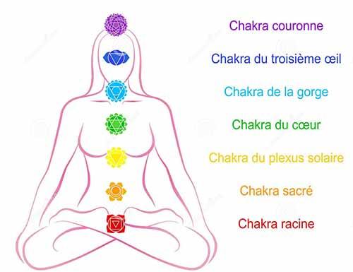 chakkras