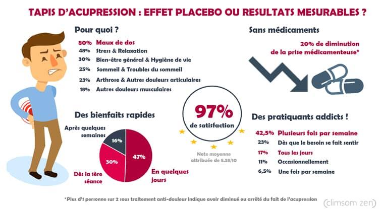 resultats_sondage_acupression